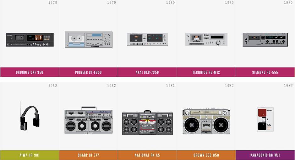 Ecco tanti programmi per la conversione di musica in vari formati