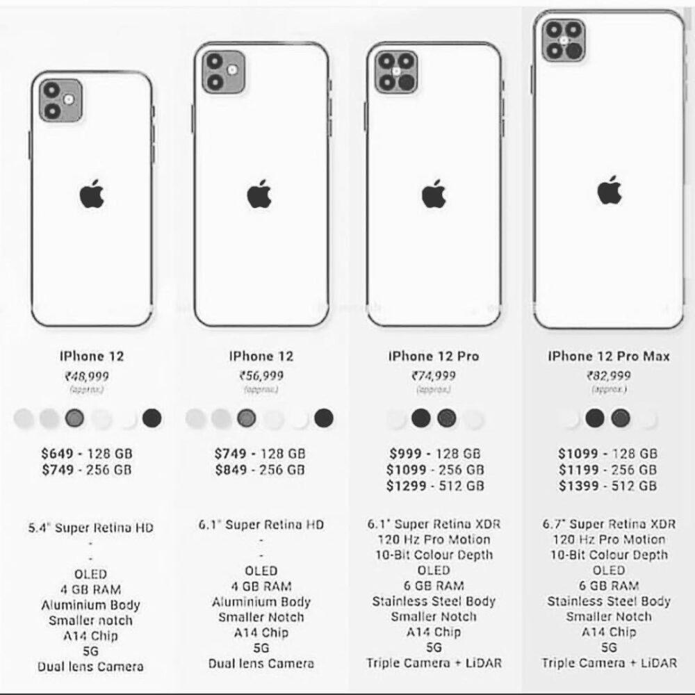 InstaTech: Tutte le versioni del nuovo iPhone 12