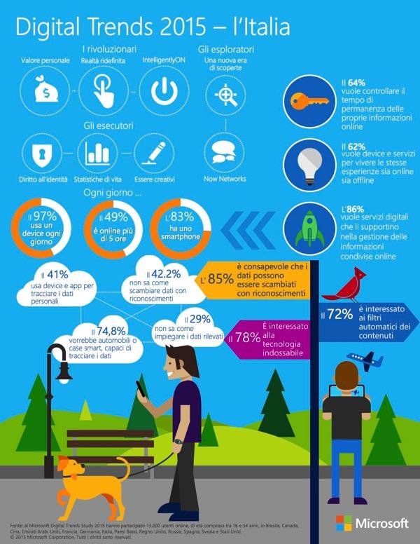 Digital Trends Infographic ITA FINAL