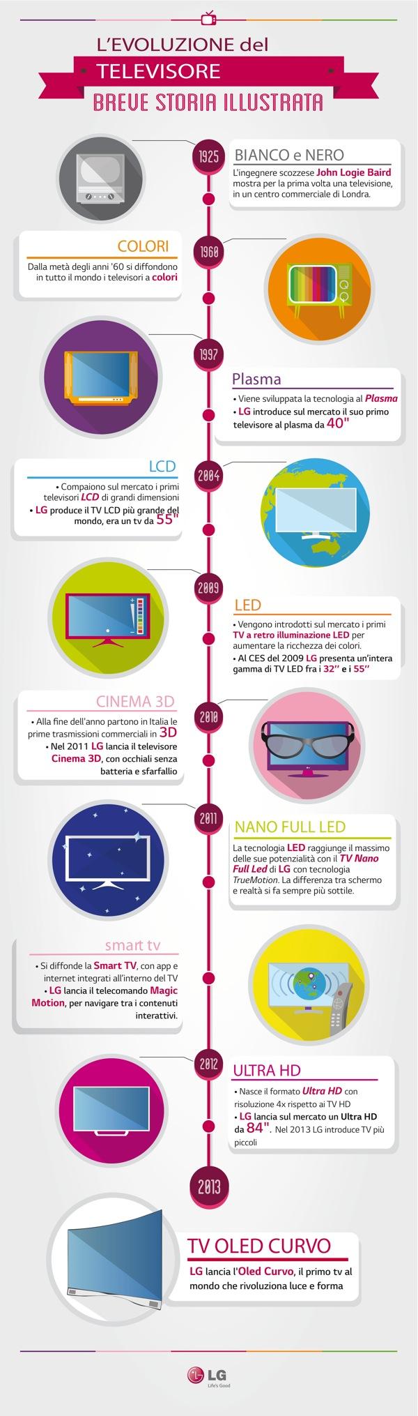 Infografica OLED TV VERTICALE v4