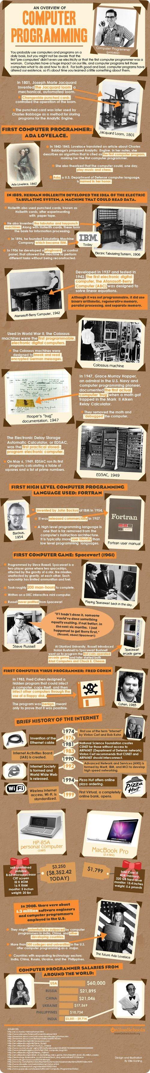 Visual_History_of_Computer_Programming
