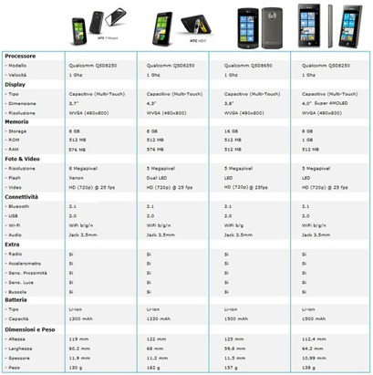 WindowsPhone7_scheda_comparativa_2010