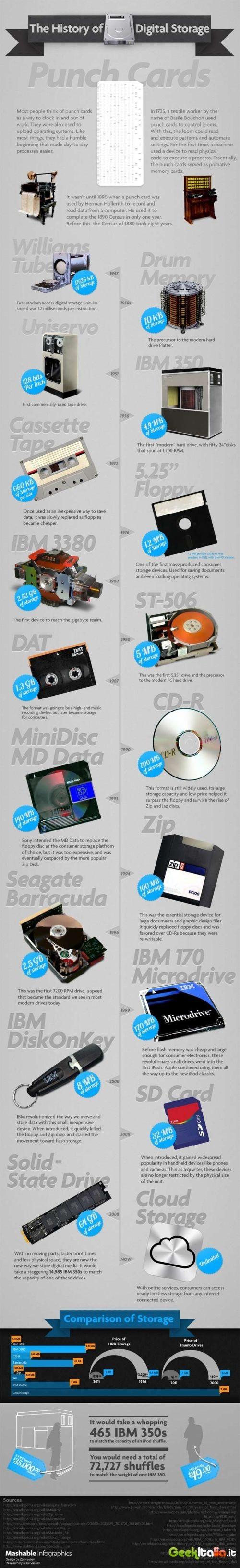 digital_storage_history_full