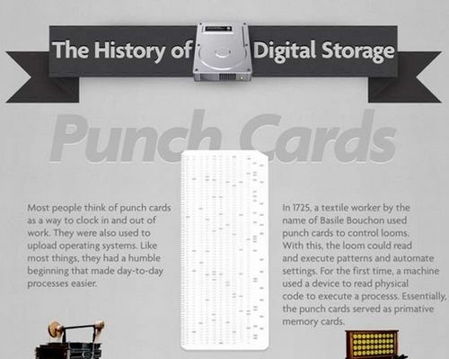 digital_storage_history