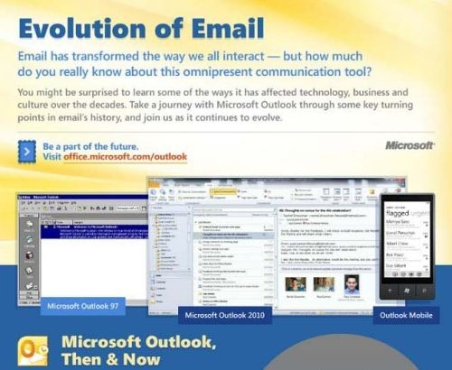 evolution_of_mail