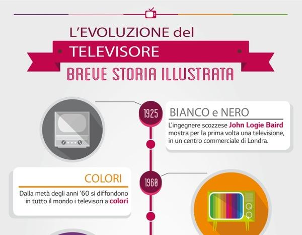 Evoluzione Televisore
