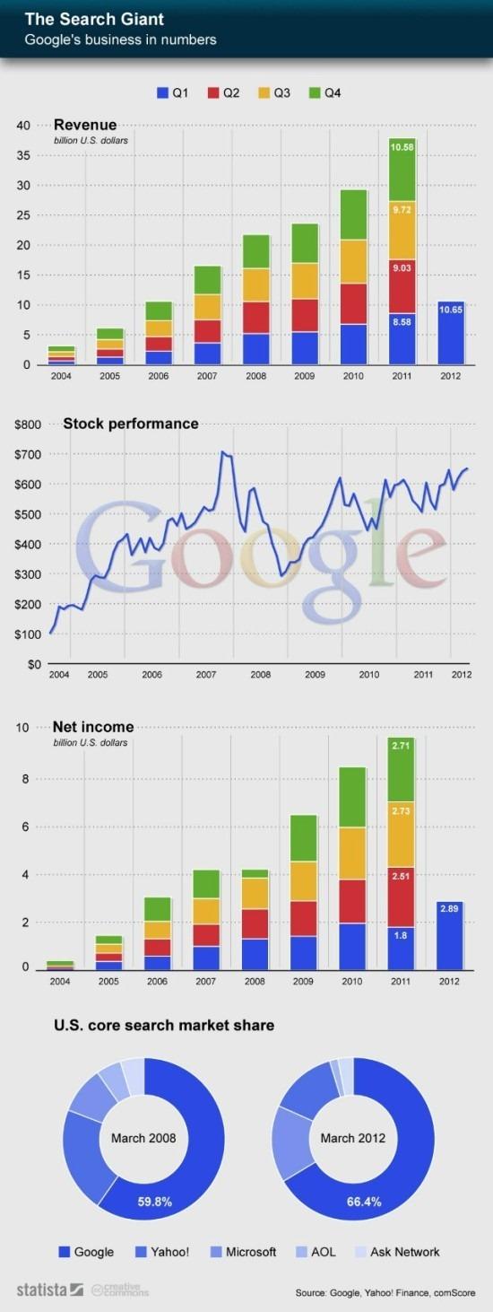 googleplus_infografica