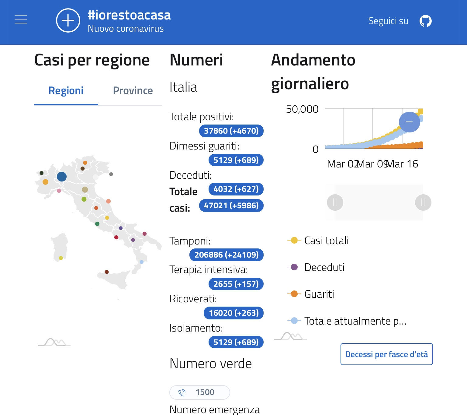 Una nuova Web App italiana e Open Source per monitorare la diffusione del Coronavirus
