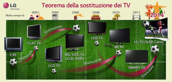 Infografica sostituzione TV