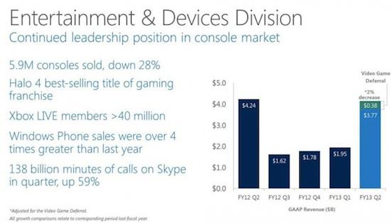 Microsoft entr graph