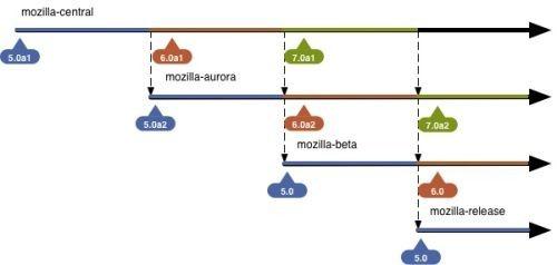 mozilla-central-timeline