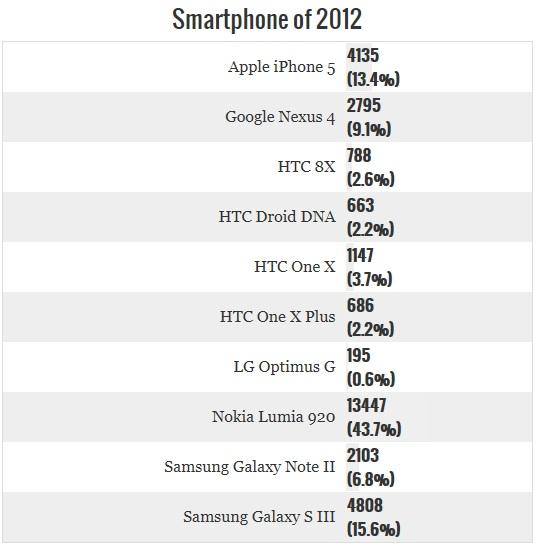 Smartphone 2012