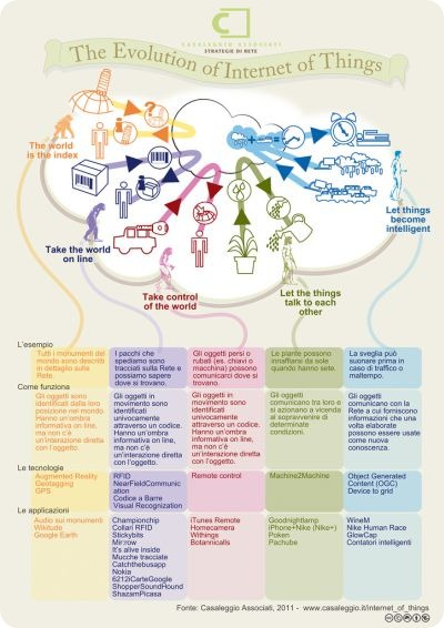 the_evolution_of_internet_things_full
