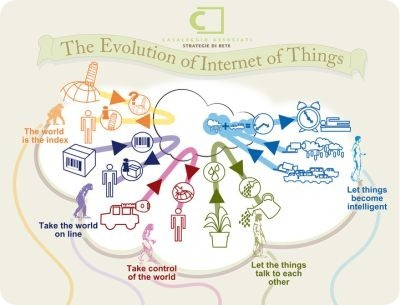 the_evolution_of_internet_things
