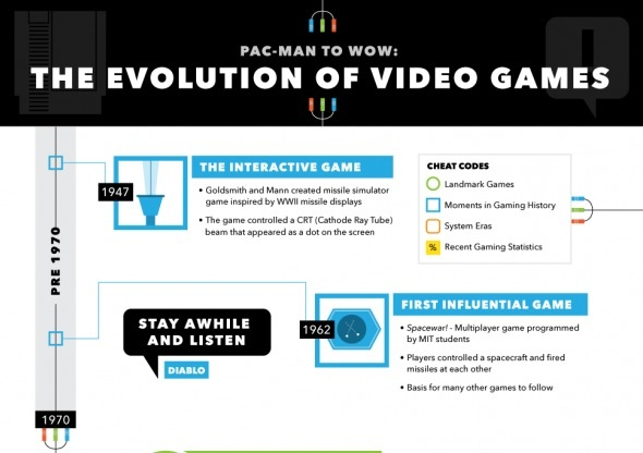 The evolution video games