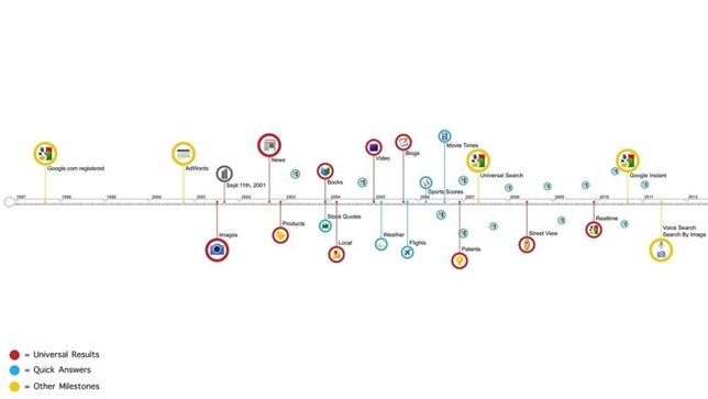 timeline_google