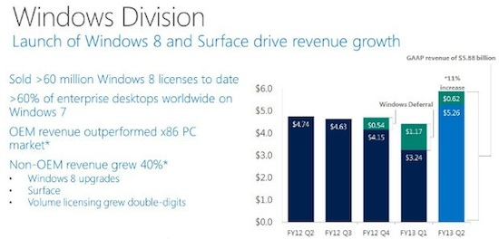 Windows division q2 2013