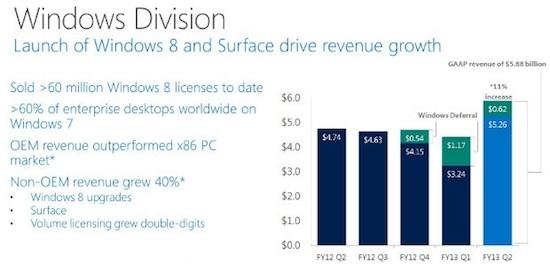 Windows division q2 2013