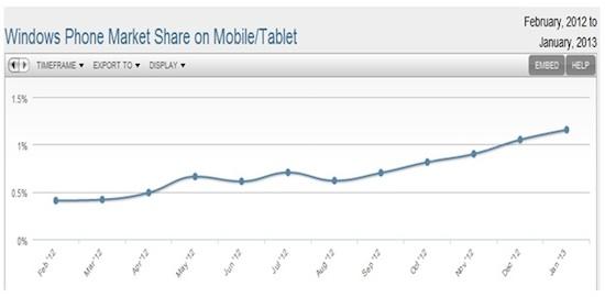 Wp market share