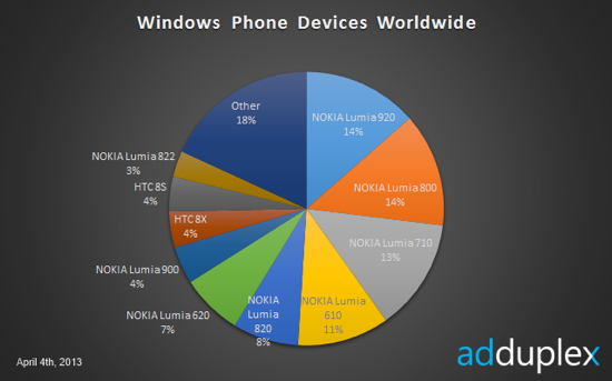 Windows Worldwide
