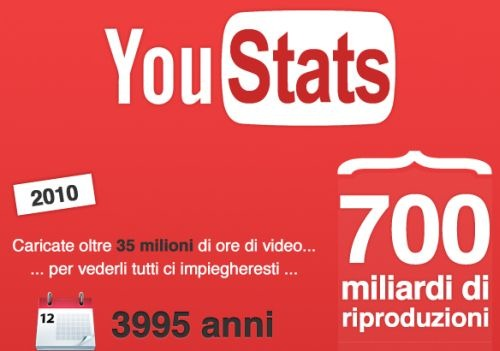 youtube_stats